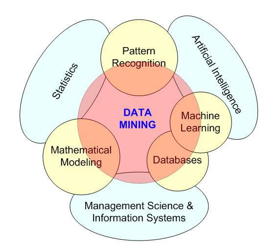 Data Mining nd related disciplines